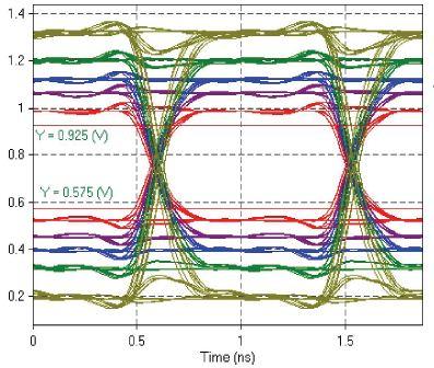DDR3 SSN Comparison