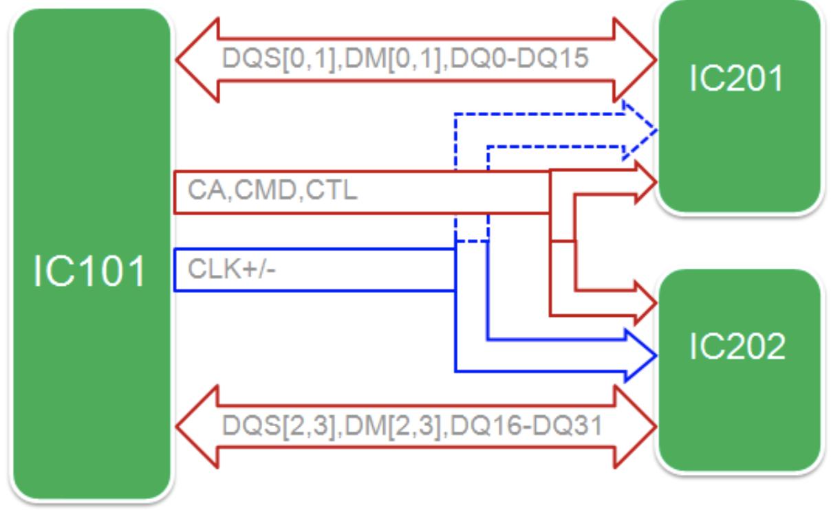 DDR3 Delay Calculate